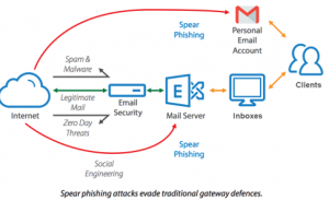Protect against spear phishing
