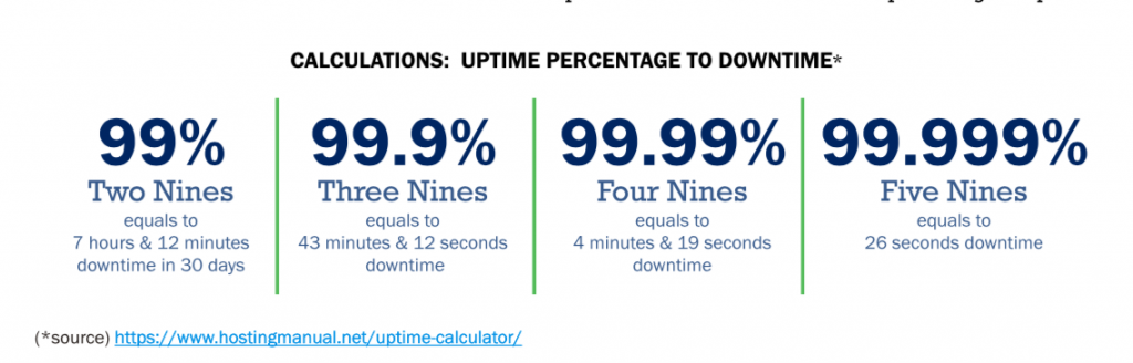 The Nines and How they Correlate to downtime or uptime
