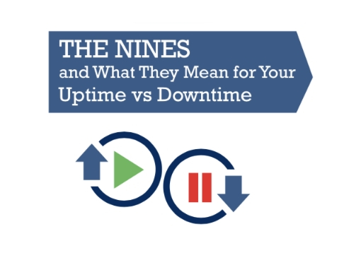 What the Nines Mean for Uptime